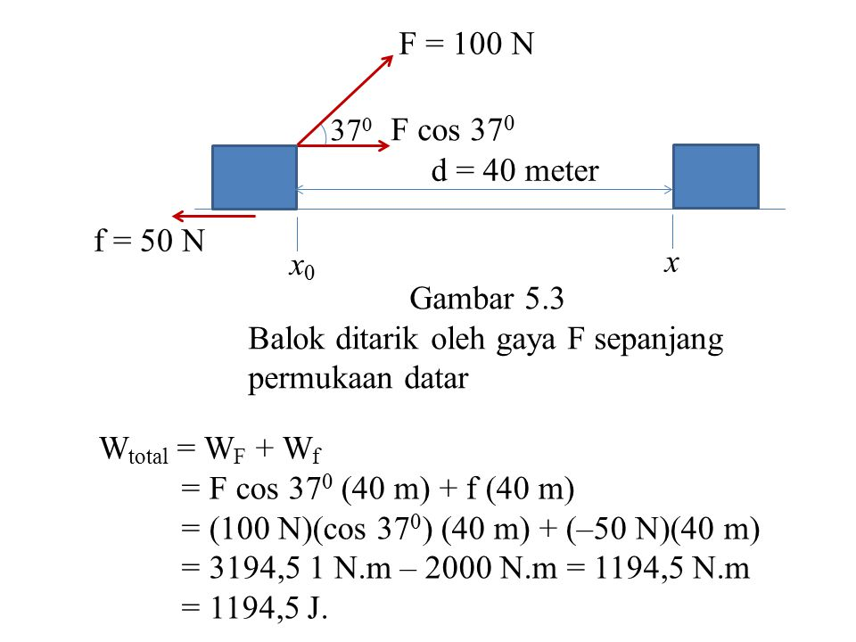 f = 50 N W total = W F + W f = F cos 37 0 (40 m) + f (40 m) = (100 N)(cos 37 0 ) (40 m) + (–50 N)(40 m) = 3194,5 1 N.m – 2000 N.m = 1194,5 N.m = 1194,