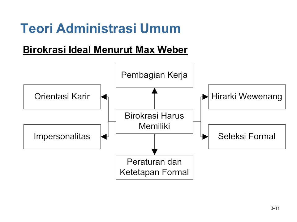 3–11 Teori Administrasi Umum Birokrasi Ideal Menurut Max Weber