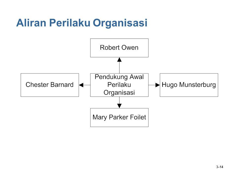 3–14 Aliran Perilaku Organisasi