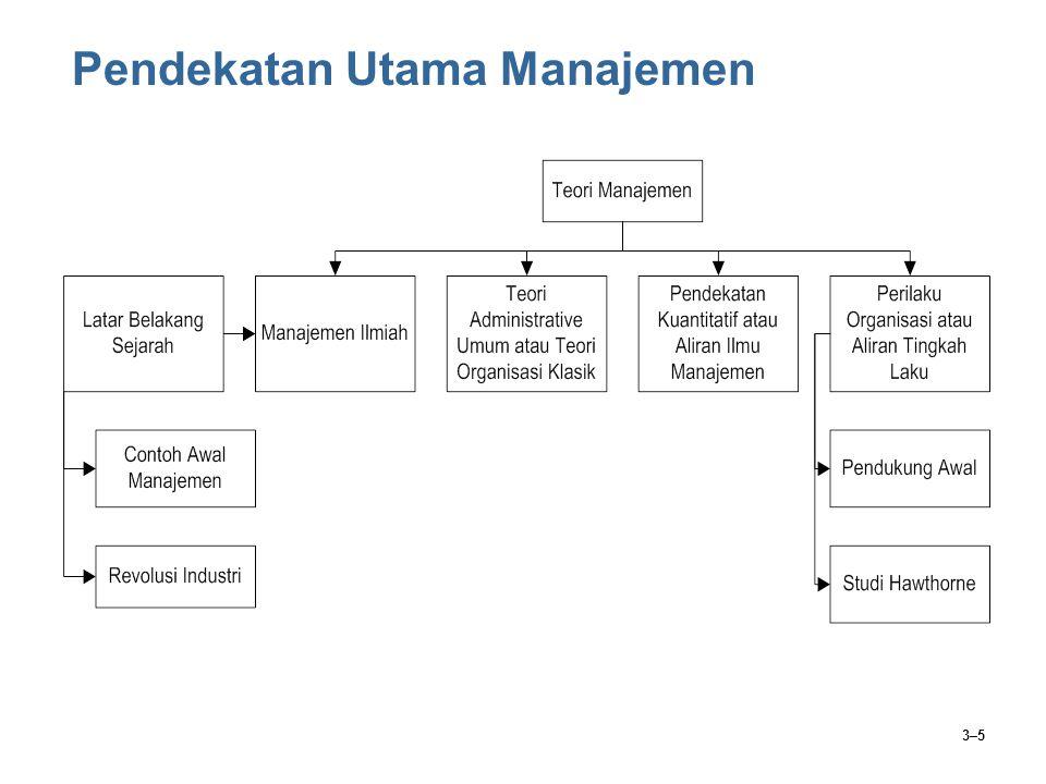 3–5 Pendekatan Utama Manajemen