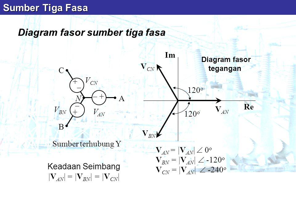Diagram fasor sumber tiga fasa Sumber terhubung Y V AN = |V AN |  0 o V BN = |V AN |  -120 o V CN = |V AN |  -240 o Keadaan Seimbang |V AN | = |V B