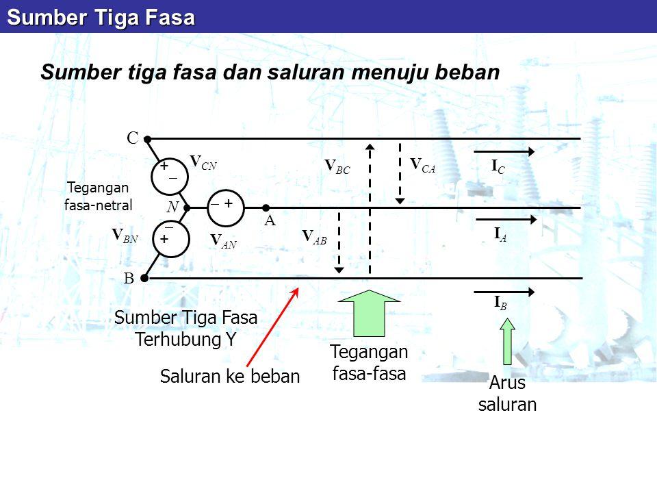 Sumber tiga fasa dan saluran menuju beban C B A N V AN V BN V CN  + +  + + V AB V BC V CA IAIA IBIB ICIC Tegangan fasa-netral Tegangan fasa-fasa A