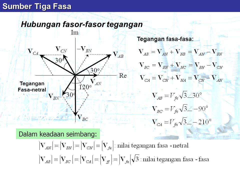 Hubungan fasor-fasor tegangan Tegangan fasa-fasa: Dalam keadaan seimbang: V AN V BN V CN V AB V BC V CA Re Im 30 o Tegangan Fasa-netral 120 o  V BN S