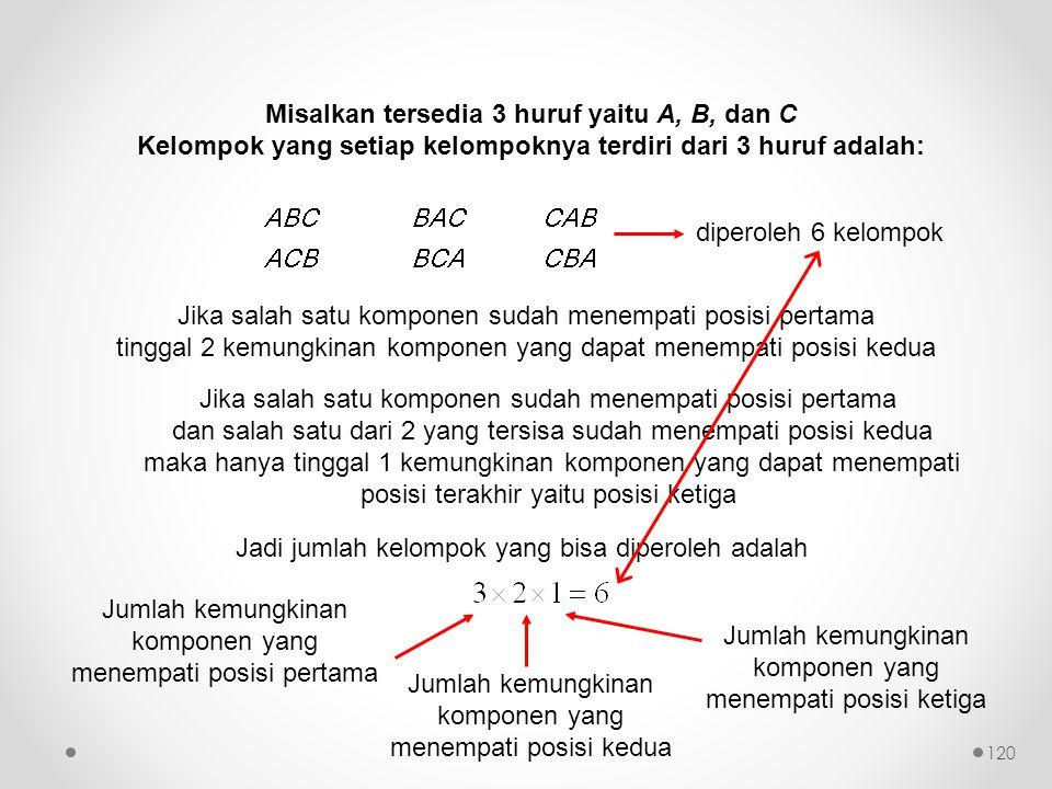 Misalkan tersedia 3 huruf yaitu A, B, dan C Kelompok yang setiap kelompoknya terdiri dari 3 huruf adalah: diperoleh 6 kelompok Jika salah satu komponen sudah menempati posisi pertama tinggal 2 kemungkinan komponen yang dapat menempati posisi kedua Jika salah satu komponen sudah menempati posisi pertama dan salah satu dari 2 yang tersisa sudah menempati posisi kedua maka hanya tinggal 1 kemungkinan komponen yang dapat menempati posisi terakhir yaitu posisi ketiga Jadi jumlah kelompok yang bisa diperoleh adalah Jumlah kemungkinan komponen yang menempati posisi pertama Jumlah kemungkinan komponen yang menempati posisi kedua Jumlah kemungkinan komponen yang menempati posisi ketiga 120