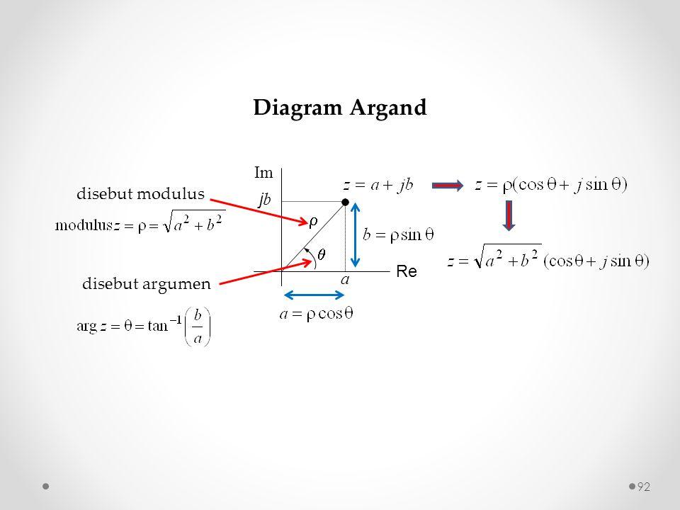 92  a Re Im j b  disebut argumen disebut modulus Diagram Argand