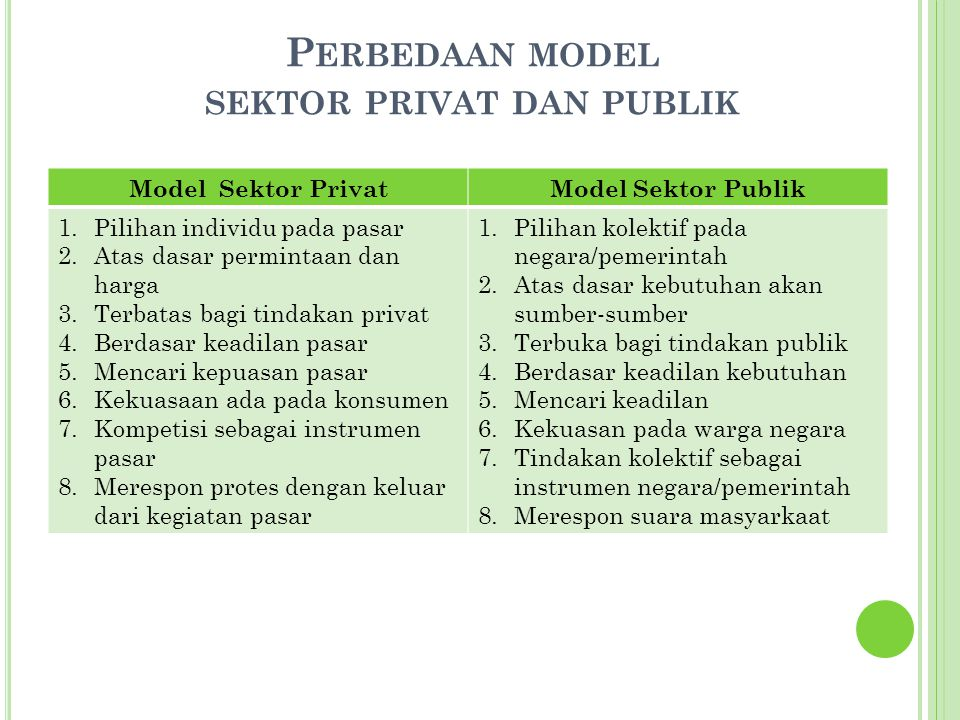 A LASAN MODEL PUBLIC DOMAIN DIPERLUKAN : Ketidaktepatan model-model manajemen sektor untuk mengkaji manajemen sektor publik, sehingga diperlukan model