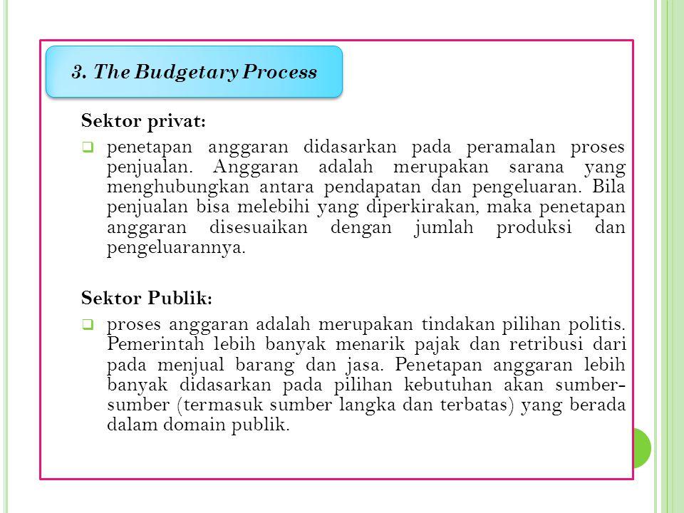 Sektor privat:  penetapan anggaran didasarkan pada peramalan proses penjualan.