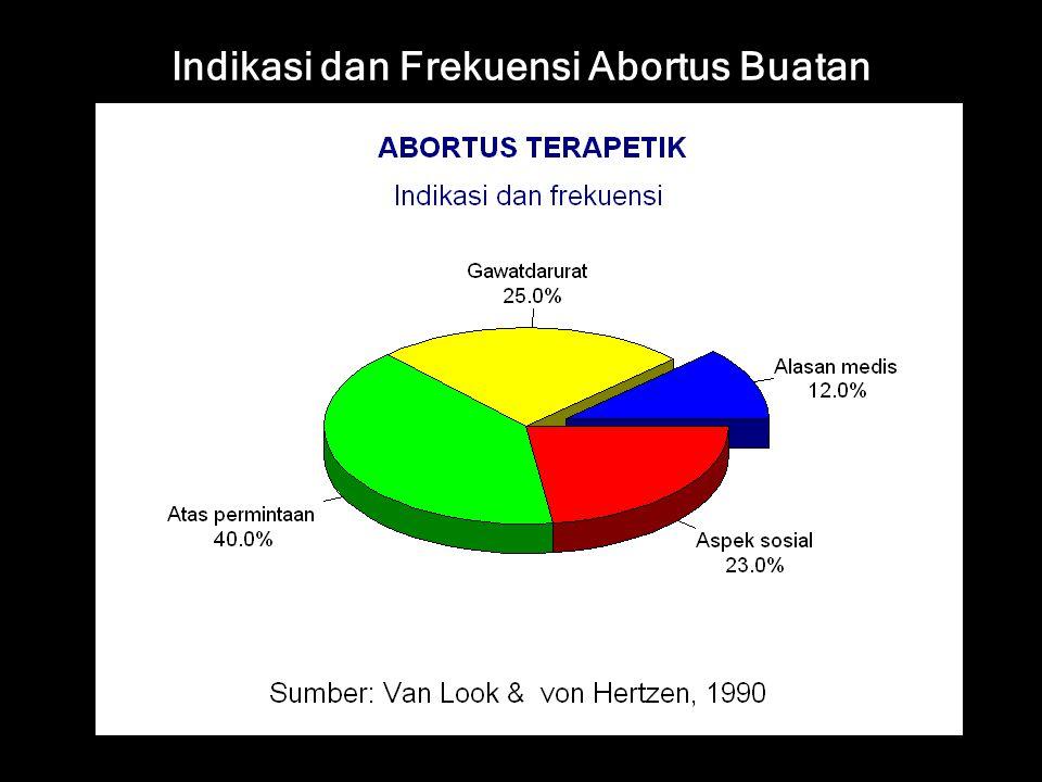 Pikirkan terjadinya abortus: Bila seorang wanita usia reproduksi datang dengan gejalan sebagai berikut: – terlambat haid – perdarahan per vaginam – spasme atau nyeri perut bawah – keluarnya massa kehamilan/konsepsi