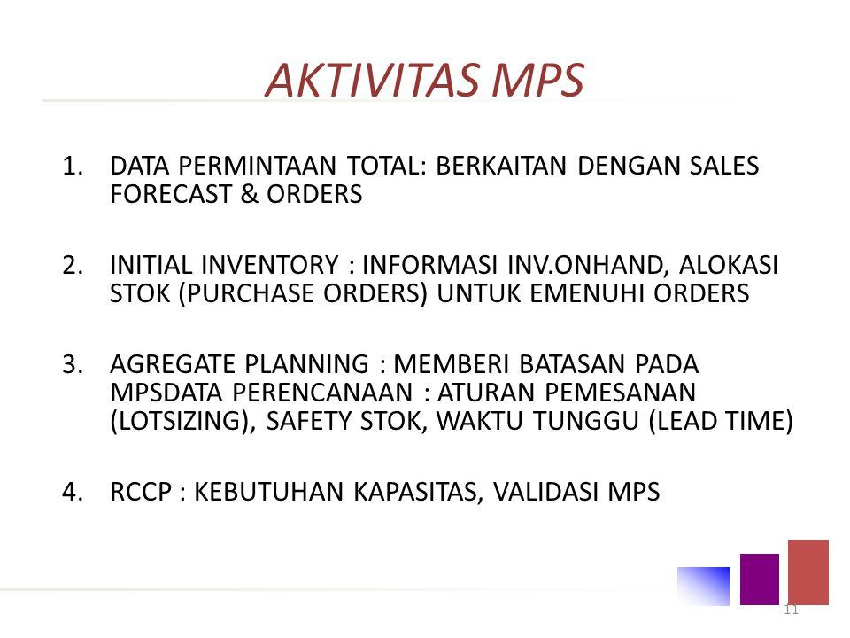 AKTIVITAS MPS INPUT : - Data Permintaan - Status Inventory - Agregat Planing - Data Perencanaan - Informasi RCCP 10 RCCP Proses Penjadwalan OUTPUT : MPS