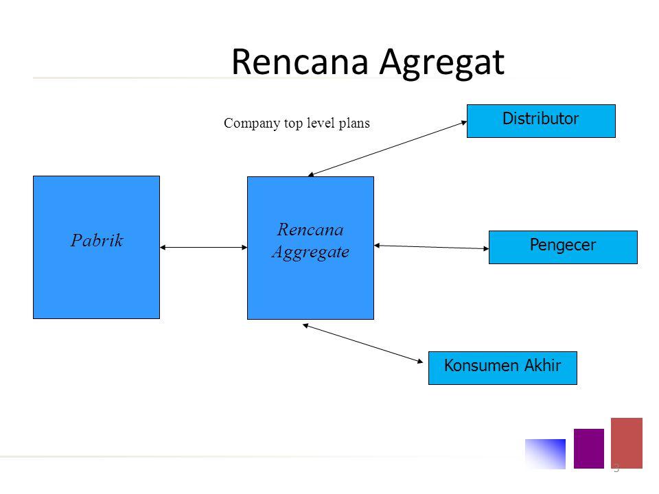 Tujuan: Memberikan pemahaman konsep agregasi serta mampu menyusun rencana agregat dan mampu menyusun jadwal produksi induk dalam informasi perusahaan