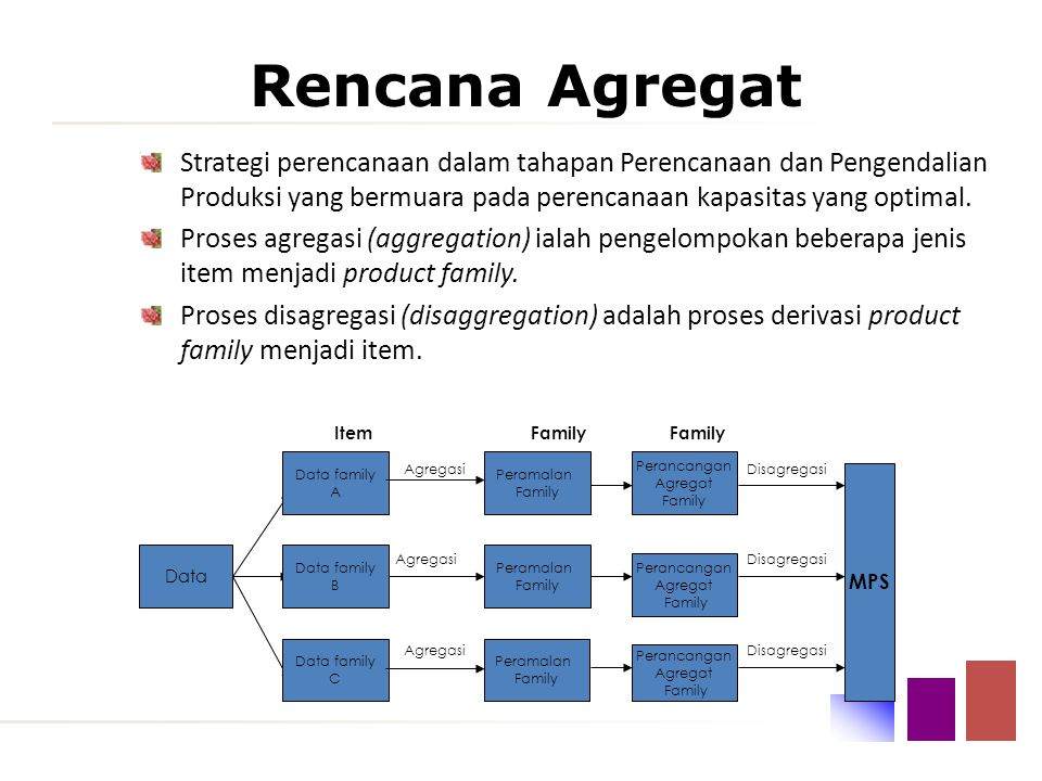Rencana Agregat 3 Rencana Aggregate Company top level plans Ditributor Distributor Pengecer Konsumen Akhir Pabrik