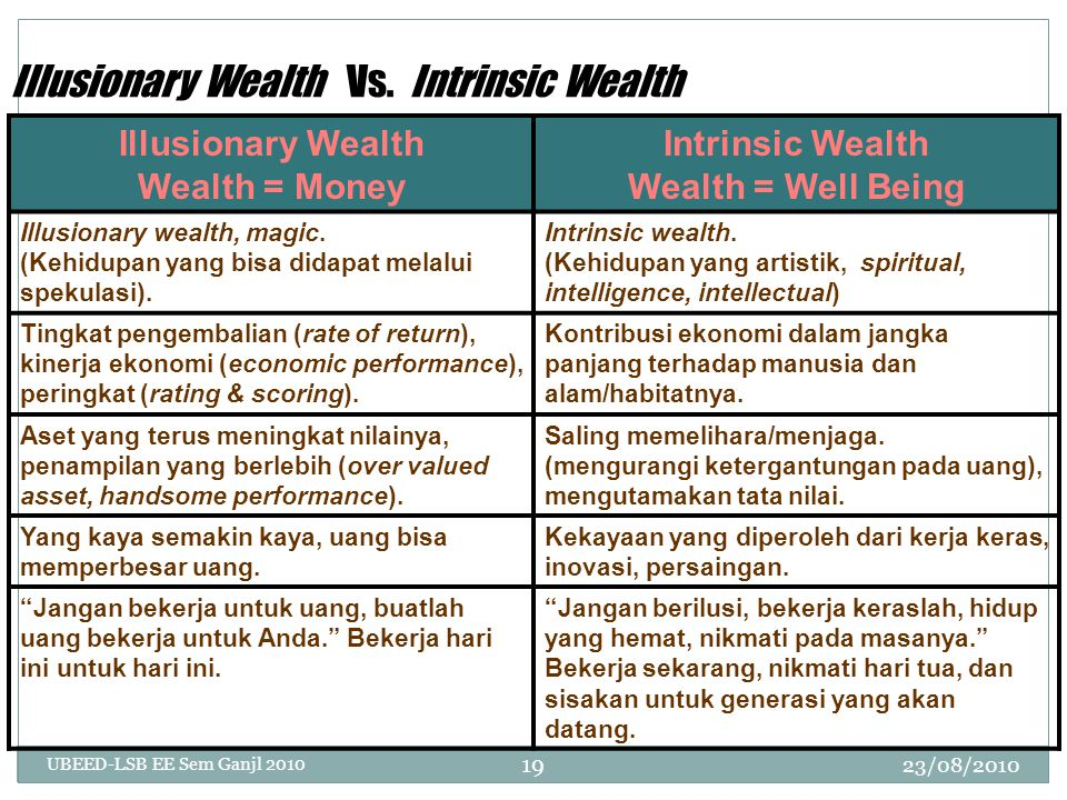 Illusionary Wealth Vs.