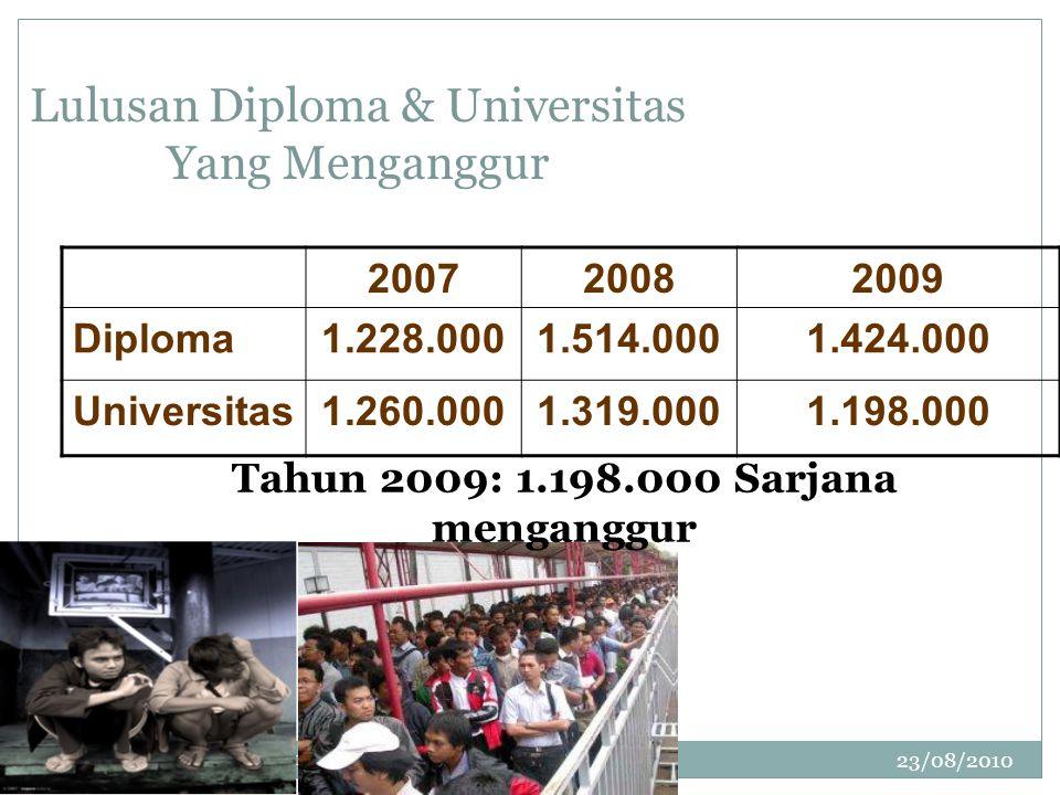 23/08/2010 UBEED-LSB EE Sem Ganjl 2010 8 Lulusan Diploma & Universitas Yang Menganggur 200720082009 Diploma1.228.0001.514.0001.424.000 Universitas1.260.0001.319.0001.198.000 Tahun 2009: 1.198.000 Sarjana menganggur