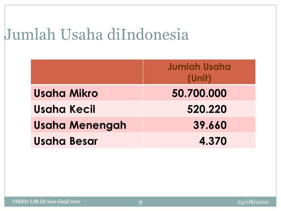 23/08/2010 UBEED-LSB EE Sem Ganjl 2010 10 Siapa Penyerap Tenaga Kerja Terbanyak Jumlah Tenaga Kerja (Orang) Usaha Mikro83.647.711 Usaha Kecil, Usaha Menengah Usaha Besar 10.024.773 Total yg Bekerja 93.672.484 Usaha Mikro Menyerap 89,3% Tenaga Kerja Indonesia