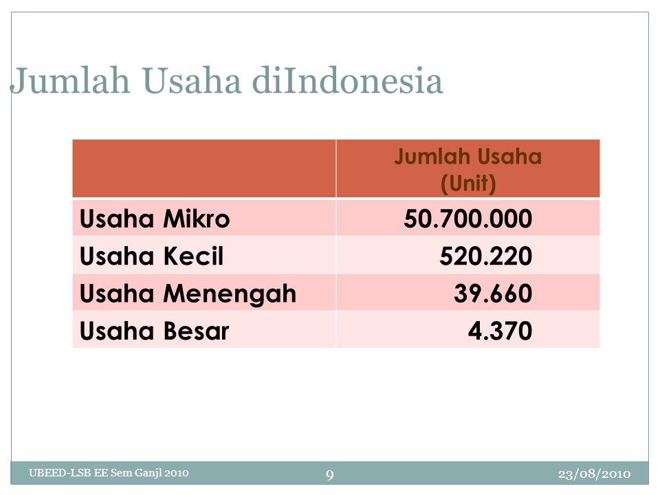 23/08/2010 UBEED-LSB EE Sem Ganjl 2010 9 Jumlah Usaha diIndonesia Jumlah Usaha (Unit) Usaha Mikro50.700.000 Usaha Kecil 520.220 Usaha Menengah 39.660 Usaha Besar 4.370