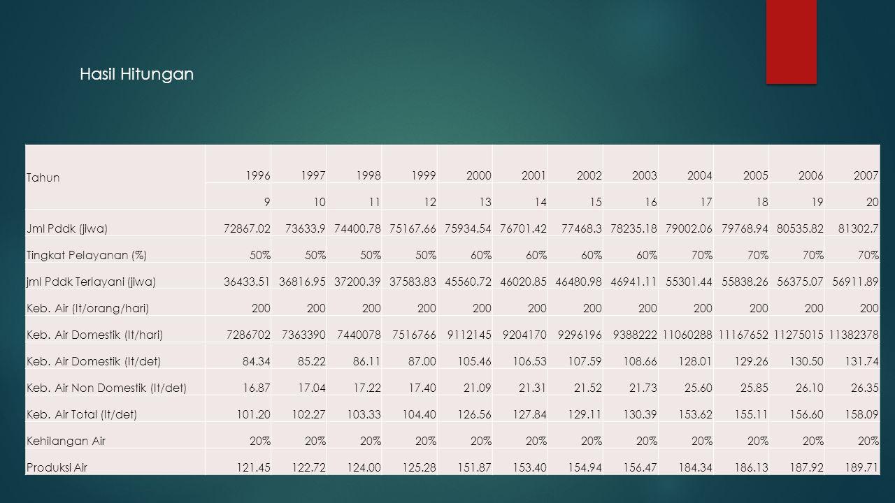 Hasil Hitungan Tahun 199619971998199920002001200220032004200520062007 91011121314151617181920 Jml Pddk (jiwa)72867.0273633.974400.7875167.6675934.5476