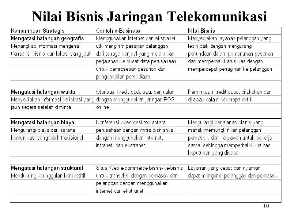 10 Nilai Bisnis Jaringan Telekomunikasi