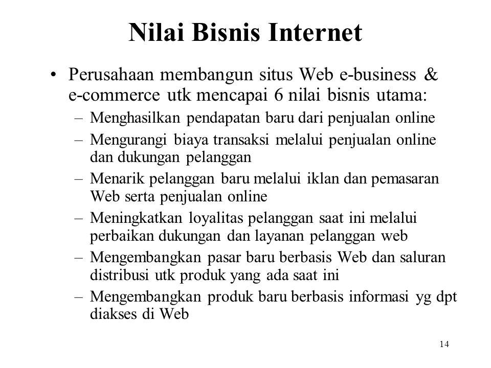 14 Nilai Bisnis Internet Perusahaan membangun situs Web e-business & e-commerce utk mencapai 6 nilai bisnis utama: –Menghasilkan pendapatan baru dari