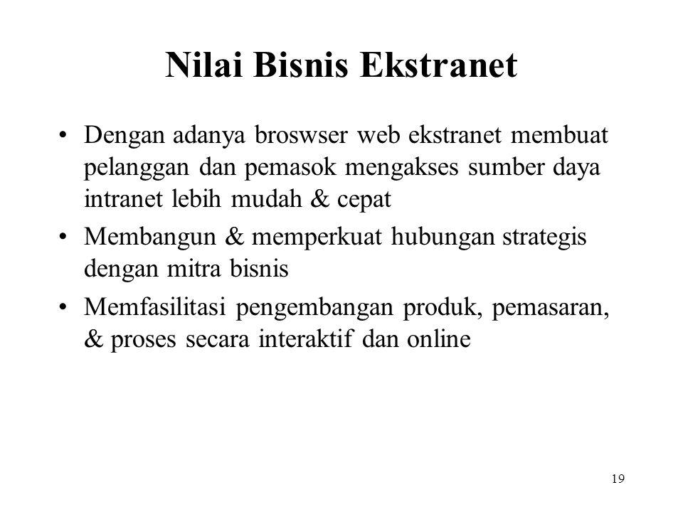 19 Nilai Bisnis Ekstranet Dengan adanya broswser web ekstranet membuat pelanggan dan pemasok mengakses sumber daya intranet lebih mudah & cepat Memban