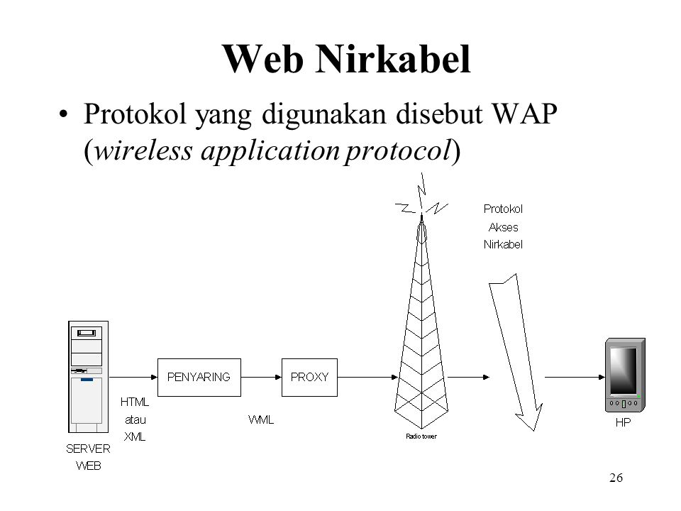 26 Web Nirkabel Protokol yang digunakan disebut WAP (wireless application protocol)