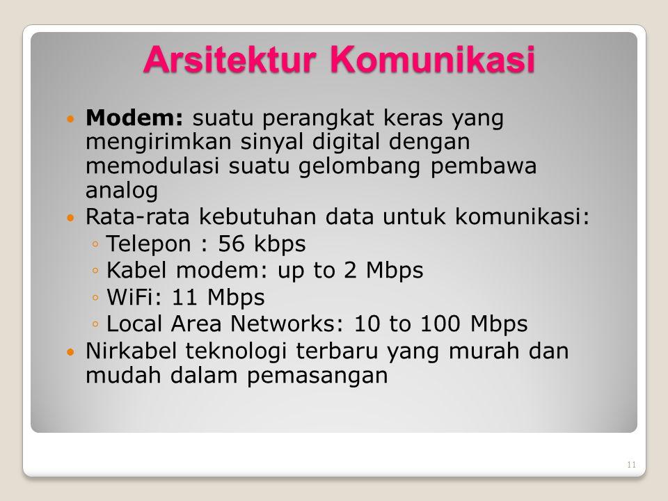 11 Arsitektur Komunikasi Modem: suatu perangkat keras yang mengirimkan sinyal digital dengan memodulasi suatu gelombang pembawa analog Rata-rata kebut