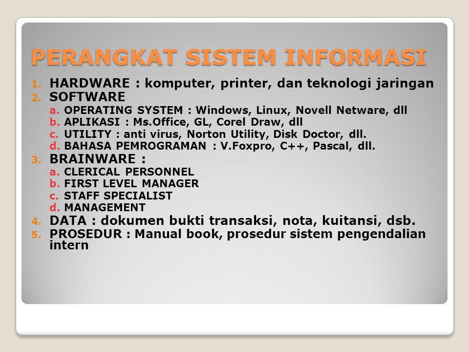 PERANGKAT SISTEM INFORMASI 1. HARDWARE : komputer, printer, dan teknologi jaringan 2. SOFTWARE a.OPERATING SYSTEM : Windows, Linux, Novell Netware, dl