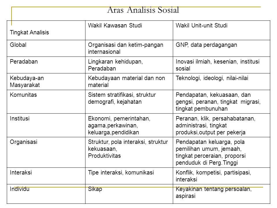 Aras Analisis Sosial Tingkat Analisis Wakil Kawasan StudiWakil Unit-unit Studi GlobalOrganisasi dan ketim-pangan internasional GNP, data perdagangan P