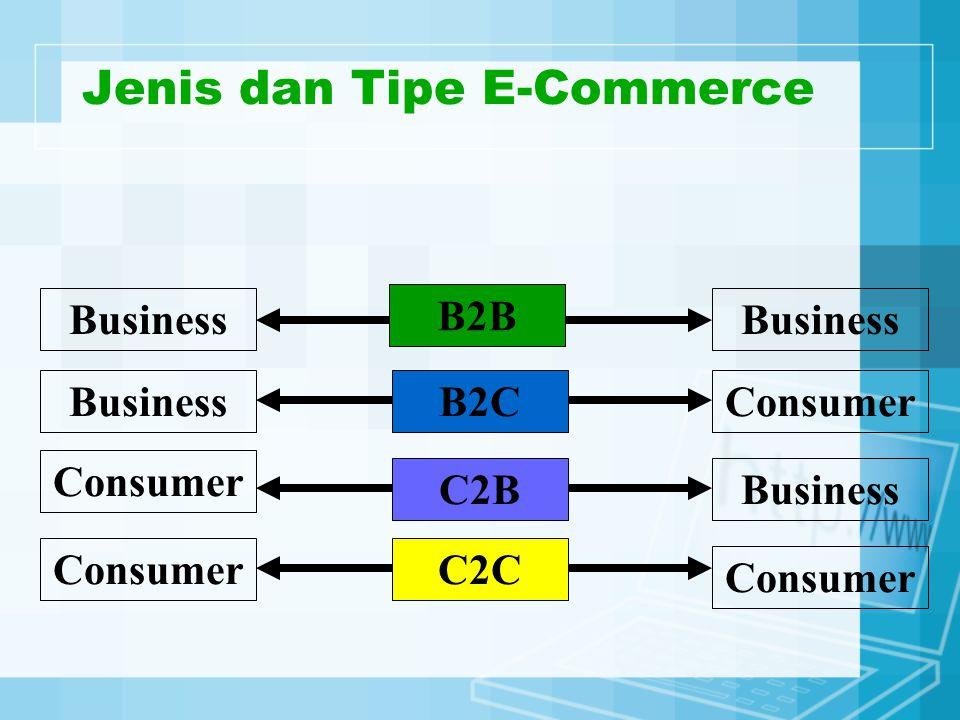 Jenis dan Tipe E-Commerce Business Consumer Business Consumer B2B C2B C2C B2C