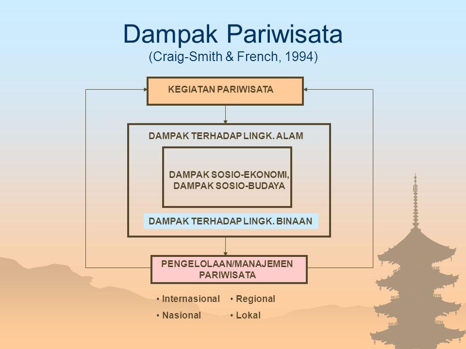 Dampak Pariwisata (Craig-Smith & French, 1994) KEGIATAN PARIWISATA DAMPAK SOSIO-EKONOMI, DAMPAK SOSIO-BUDAYA PENGELOLAAN/MANAJEMEN PARIWISATA DAMPAK T