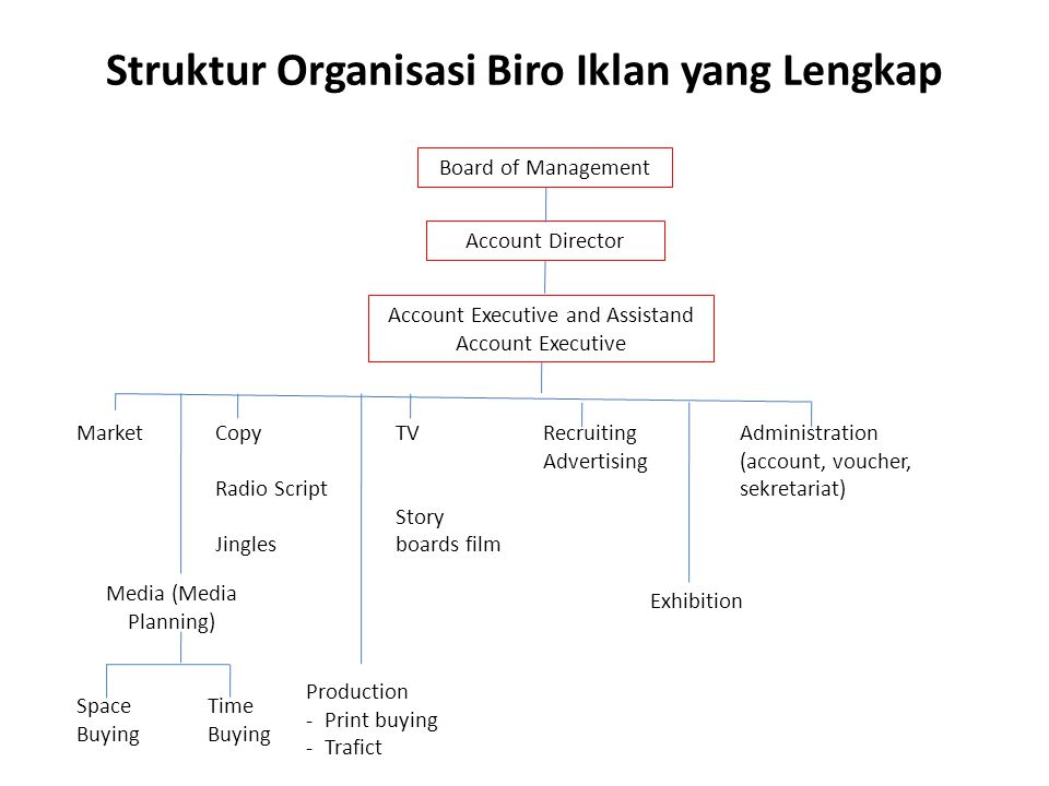 Struktur Organisasi Biro Iklan yang Lengkap Board of Management Account Director Account Executive and Assistand Account Executive MarketCopy Radio Sc