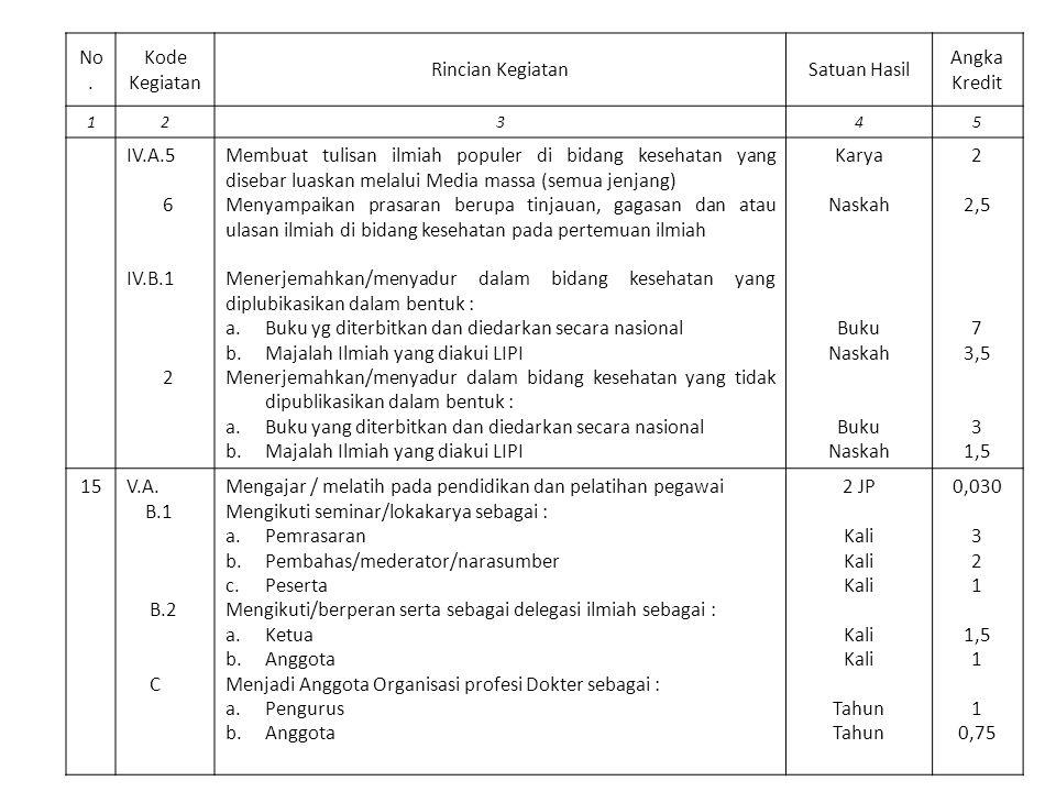No. Kode Kegiatan Rincian KegiatanSatuan Hasil Angka Kredit 12345 IV.A.5 6 IV.B.1 2 Membuat tulisan ilmiah populer di bidang kesehatan yang disebar lu