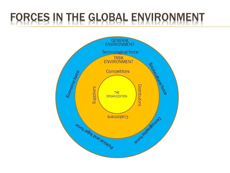 GENERAL ENVIRONMENT Technological force THE ORGANOZATION Economic force Sociocultural force Political and legal force Demographic force TASK ENVIRONMENT Competitors Customers Suppliers Distributors