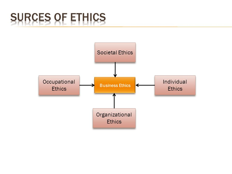 Societal Ethics Individual Ethics Organizational Ethics Occupational Ethics