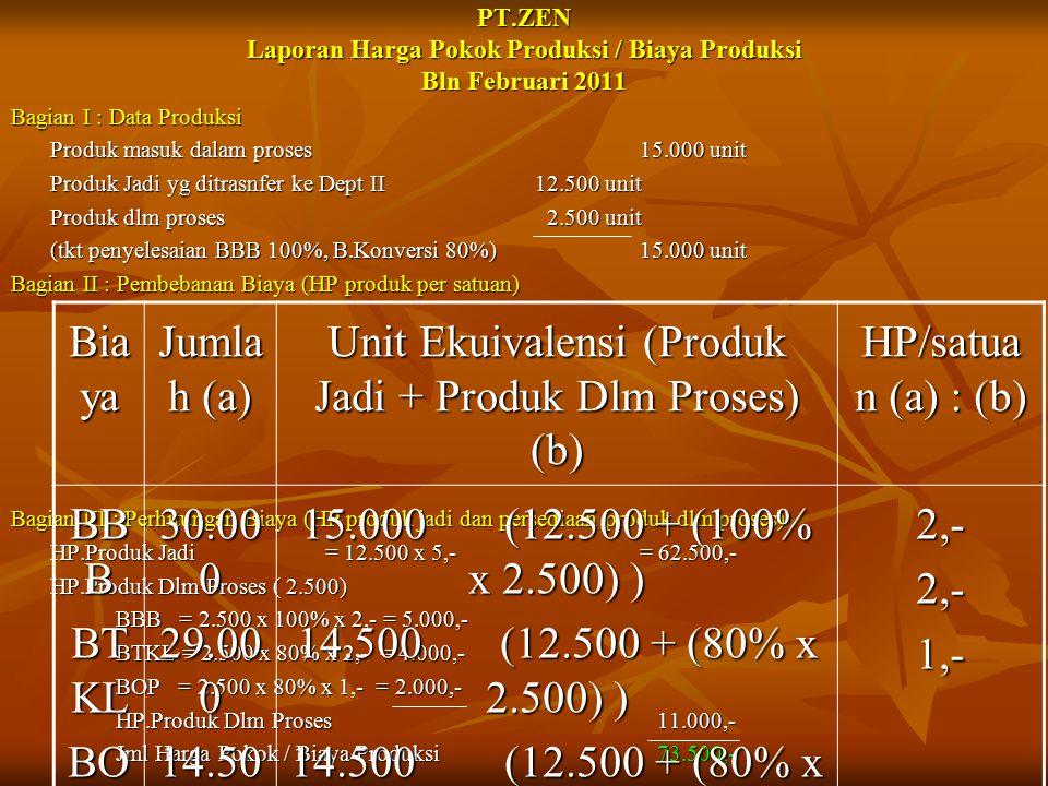 PT.ZEN Laporan Harga Pokok Produksi / Biaya Produksi Bln Februari 2011 Bagian I : Data Produksi Produk masuk dalam proses15.000 unit Produk Jadi yg di