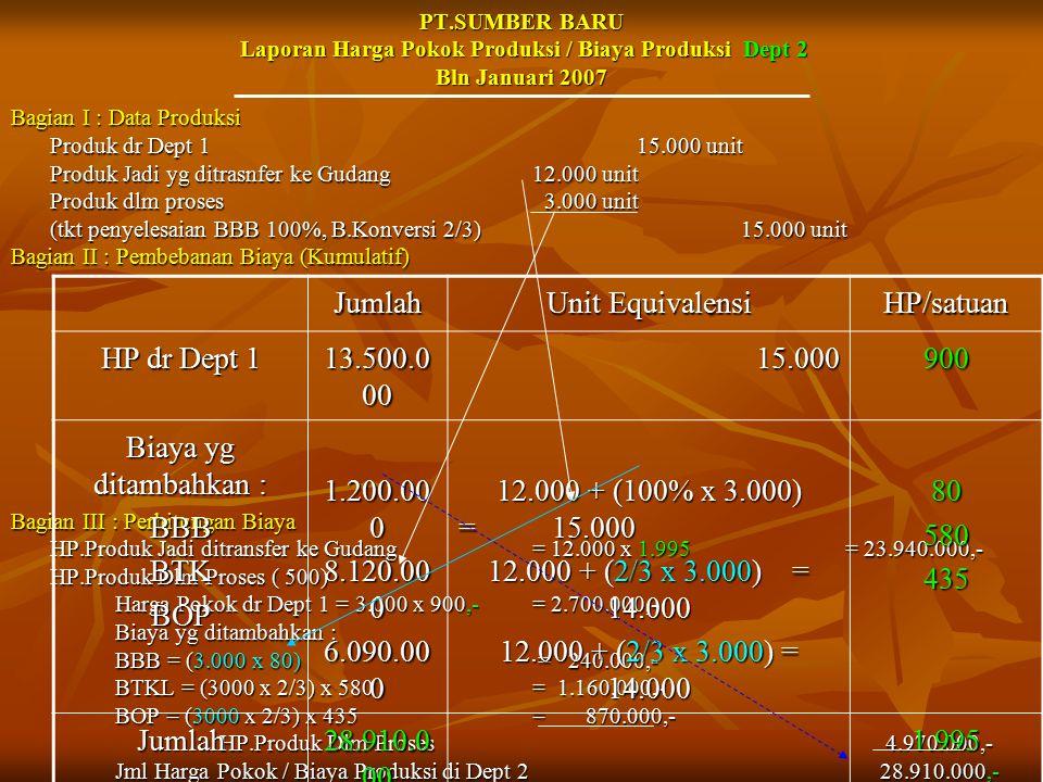 PT.SUMBER BARU Laporan Harga Pokok Produksi / Biaya Produksi Dept 2 Bln Januari 2007 Bagian I : Data Produksi Produk dr Dept 115.000 unit Produk Jadi