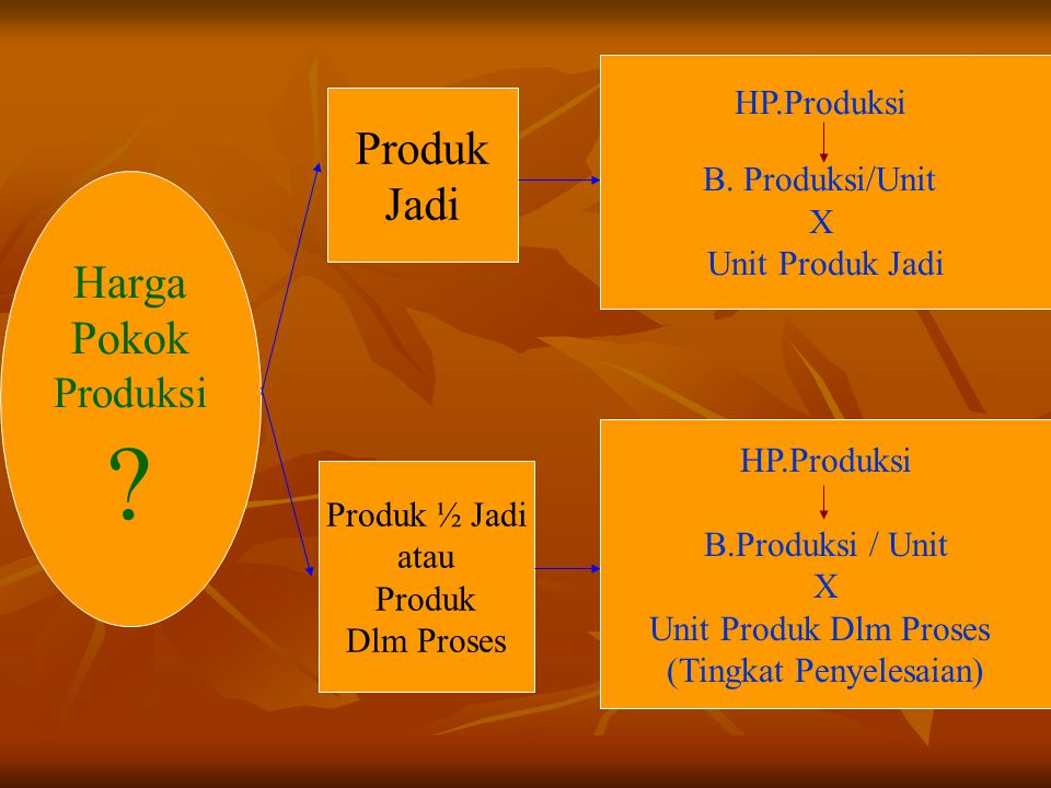 Harga Pokok Produksi ? Produk Jadi Produk ½ Jadi atau Produk Dlm Proses HP.Produksi B. Produksi/Unit X Unit Produk Jadi HP.Produksi B.Produksi / Unit