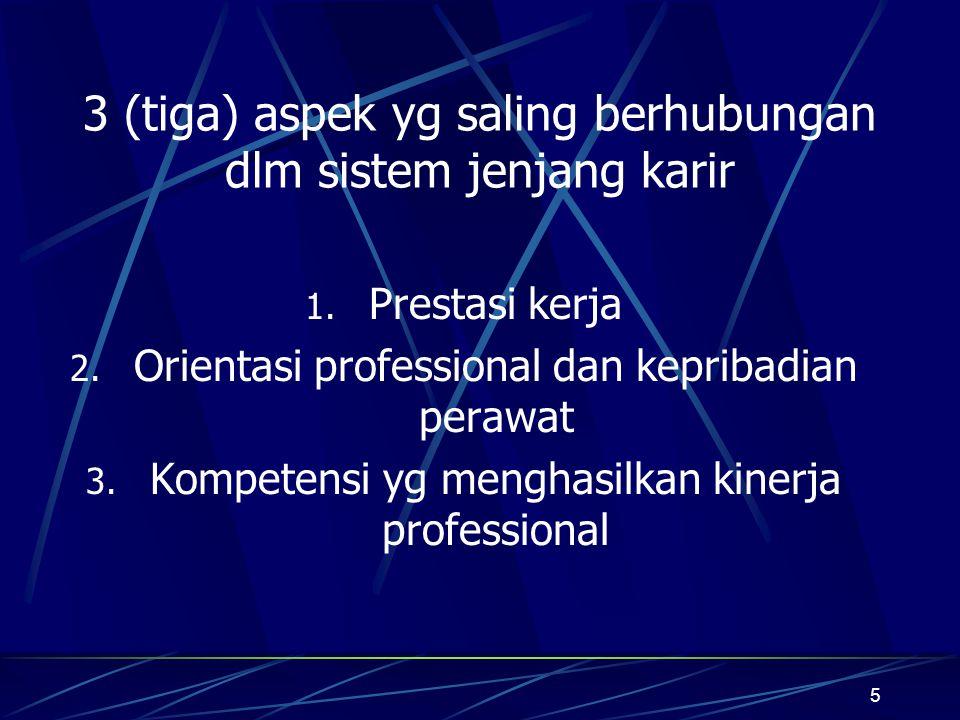 5 3 (tiga) aspek yg saling berhubungan dlm sistem jenjang karir 1. Prestasi kerja 2. Orientasi professional dan kepribadian perawat 3. Kompetensi yg m