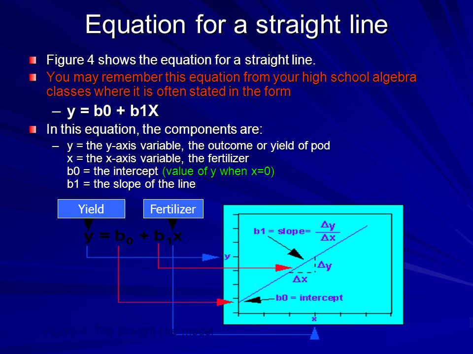 Equation for a straight line Figure 4 shows the equation for a straight line. You may remember this equation from your high school algebra classes whe