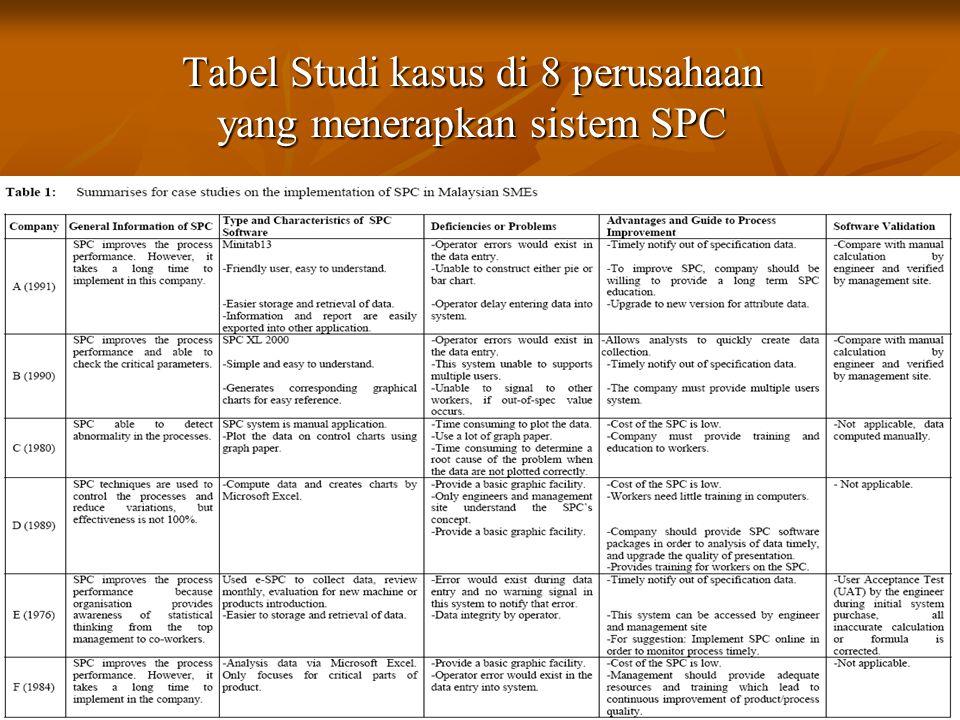 Tabel Studi kasus di 8 perusahaan yang menerapkan sistem SPC