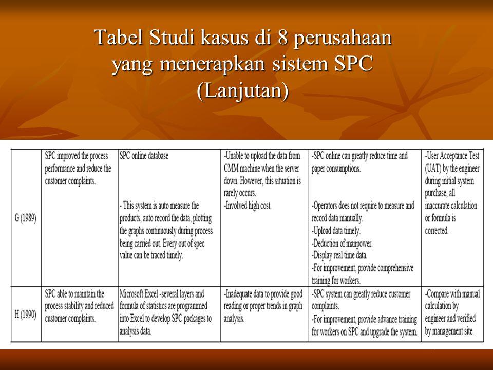 Berdasarkan tabel tersebut dapat disimpulkan mengenai penerapan SPC di 8 perudahaan tersebut.