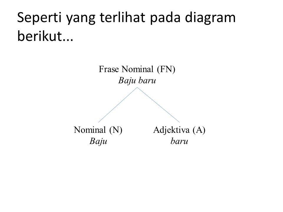 Seperti yang terlihat pada diagram berikut... Frase Nominal (FN) Baju baru Nominal (N) Baju Adjektiva (A) baru