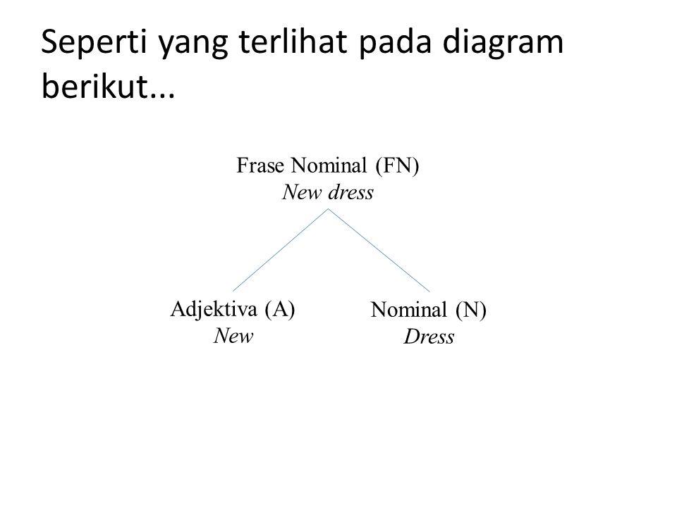 Seperti yang terlihat pada diagram berikut... Frase Nominal (FN) New dress Nominal (N) Dress Adjektiva (A) New