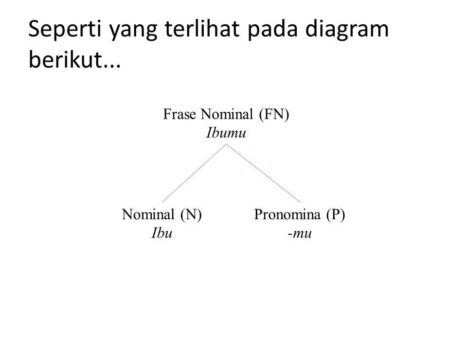 Seperti yang terlihat pada diagram berikut... Frase Nominal (FN) Ibumu Nominal (N) Ibu Pronomina (P) -mu