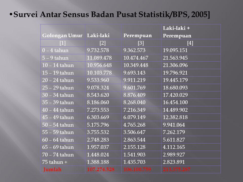 1.Komposisi penduduk menurut tingkat pendidikan.