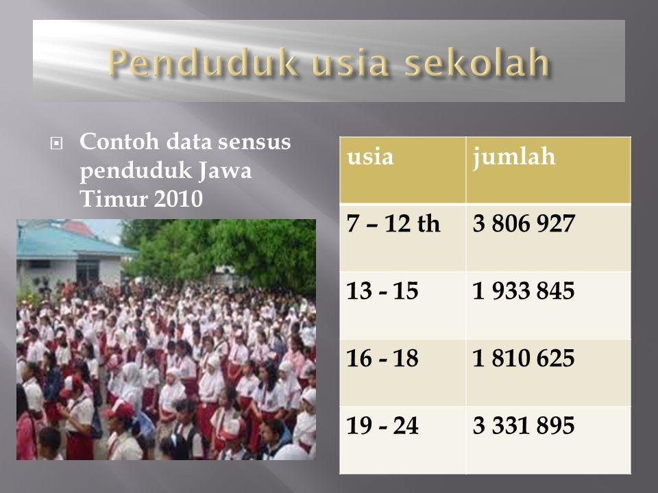  Contoh data sensus penduduk Jawa Timur 2010 usiajumlah 7 – 12 th3 806 927 13 - 151 933 845 16 - 181 810 625 19 - 243 331 895