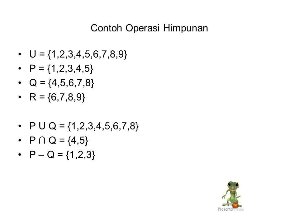 Contoh Operasi Himpunan U = {1,2,3,4,5,6,7,8,9} P = {1,2,3,4,5} Q = {4,5,6,7,8} R = {6,7,8,9} P U Q = {1,2,3,4,5,6,7,8} P ∩ Q = {4,5} P – Q = {1,2,3}