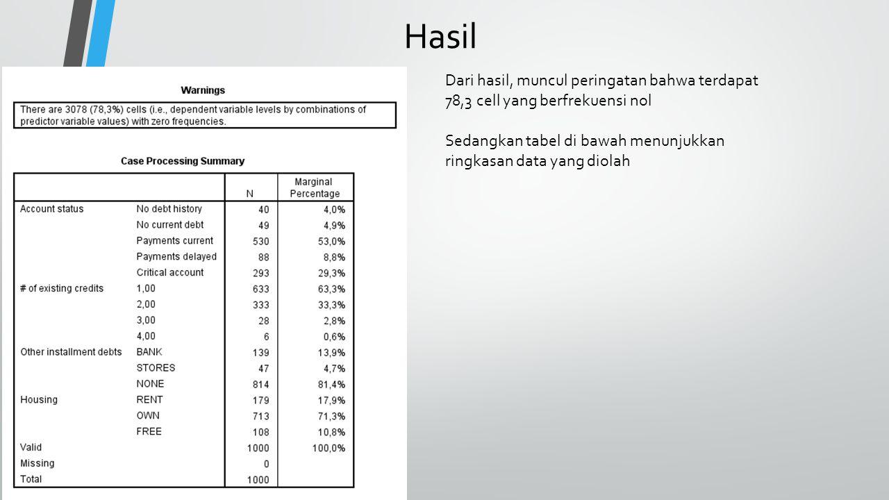 Hasil Dari hasil, muncul peringatan bahwa terdapat 78,3 cell yang berfrekuensi nol Sedangkan tabel di bawah menunjukkan ringkasan data yang diolah
