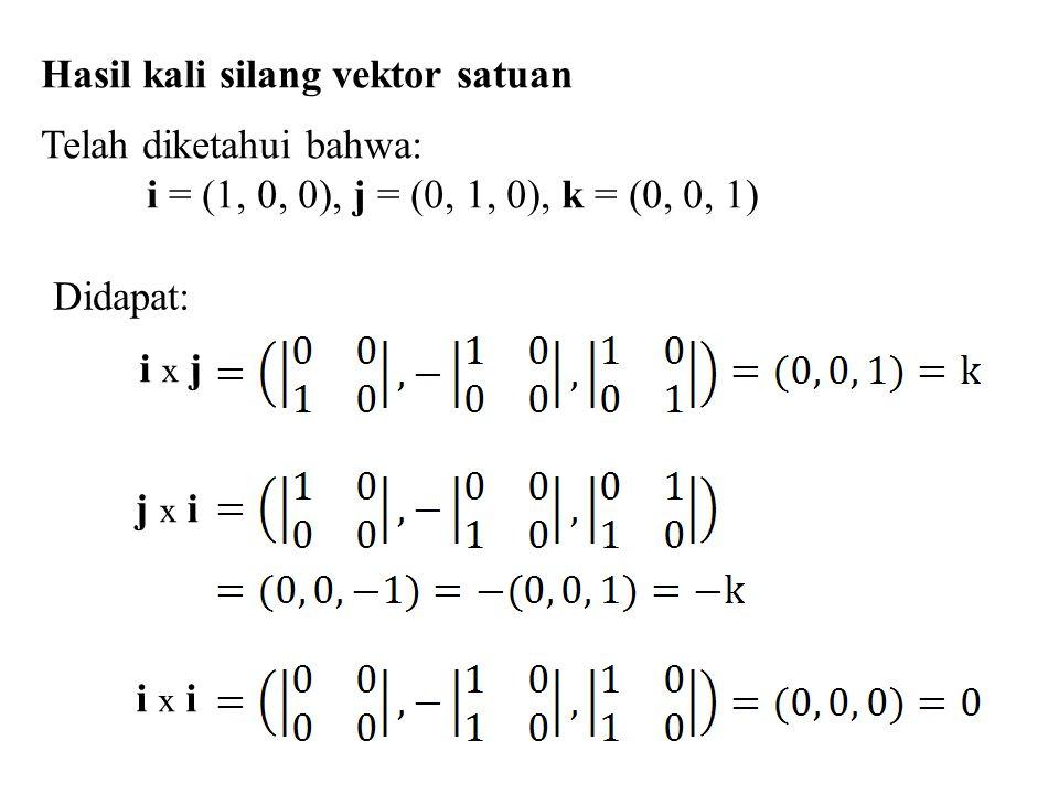 Hasil kali silang vektor satuan Telah diketahui bahwa: i = (1, 0, 0), j = (0, 1, 0), k = (0, 0, 1) i x ii x i j x i i x ji x j Didapat: