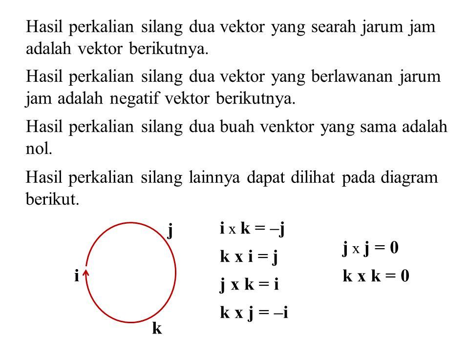 Hasil perkalian silang lainnya dapat dilihat pada diagram berikut. i k j Hasil perkalian silang dua vektor yang searah jarum jam adalah vektor berikut