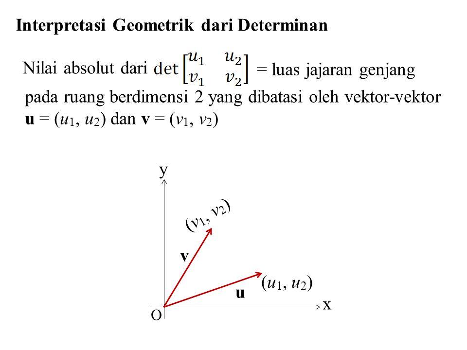 Interpretasi Geometrik dari Determinan y x u (u 1, u 2 ) O Nilai absolut dari = luas jajaran genjang pada ruang berdimensi 2 yang dibatasi oleh vektor
